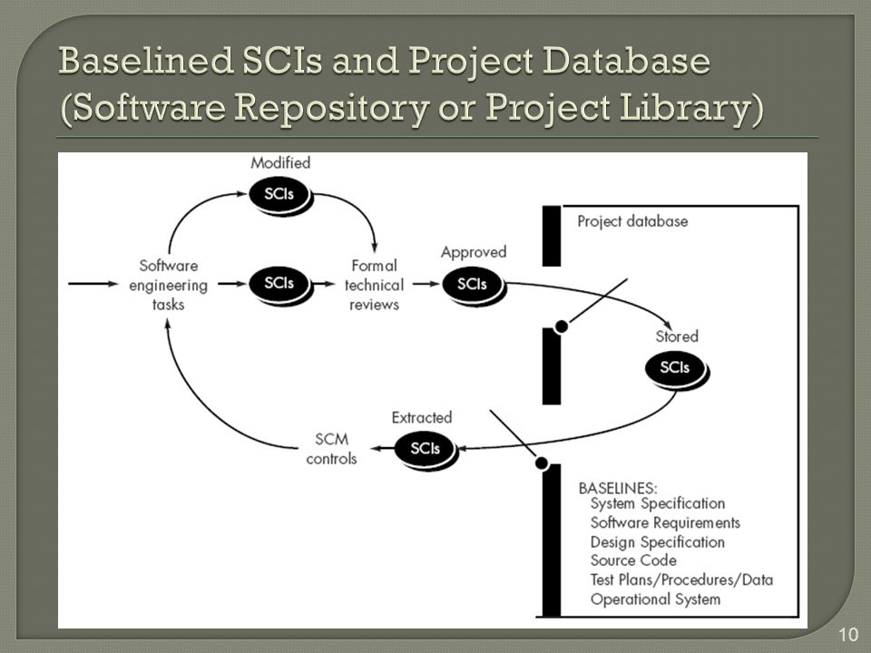 Baselined SCIs and Project Database (Software Repository or Project Library)