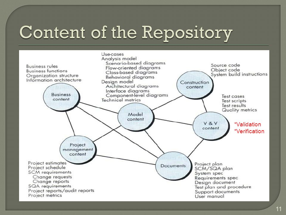 Content of the Repository