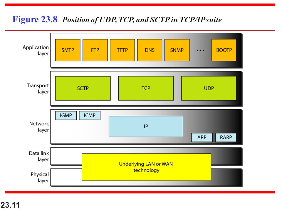Figure 23.8 Position of UDP, TCP, and SCTP in TCP/IP suite