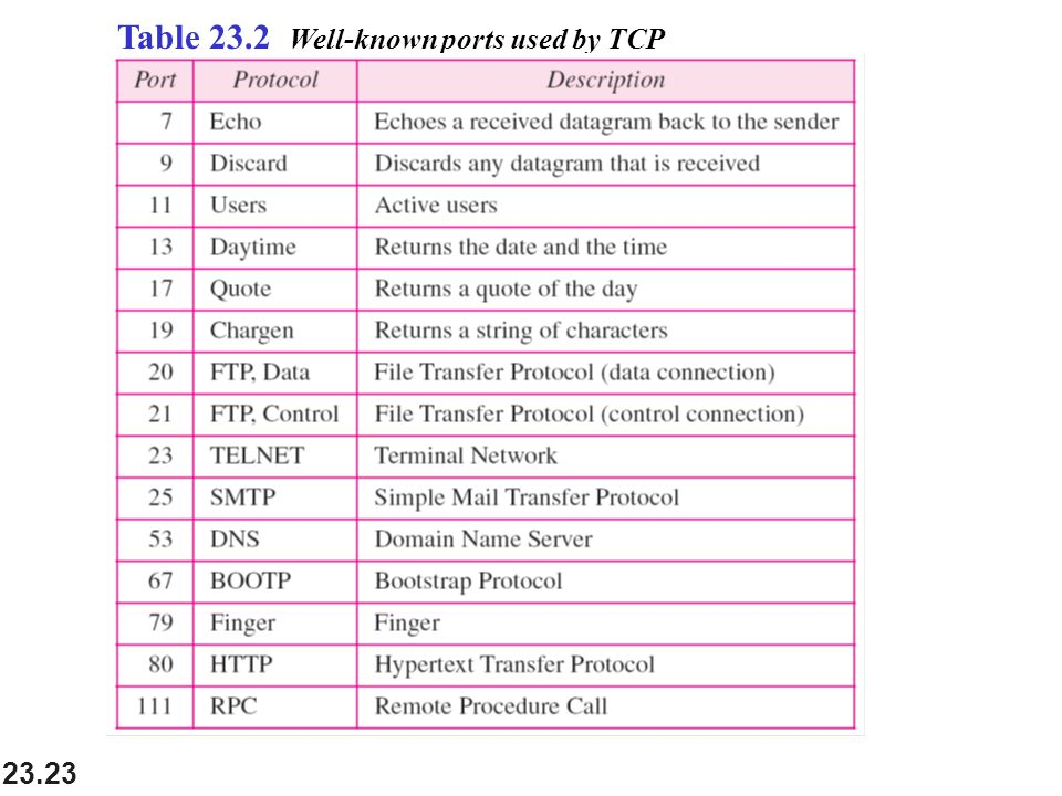 Table 23.2 Well-known ports used by TCP