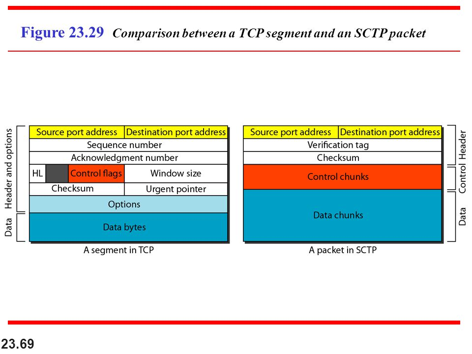 Figure Comparison between a TCP segment and an SCTP packet