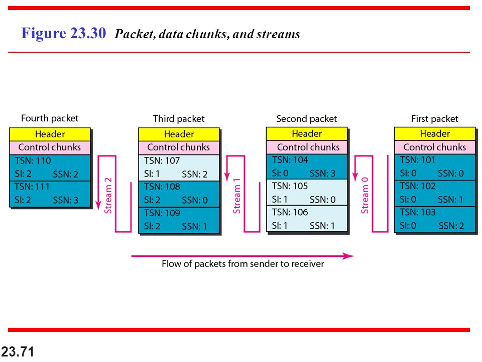 Figure Packet, data chunks, and streams