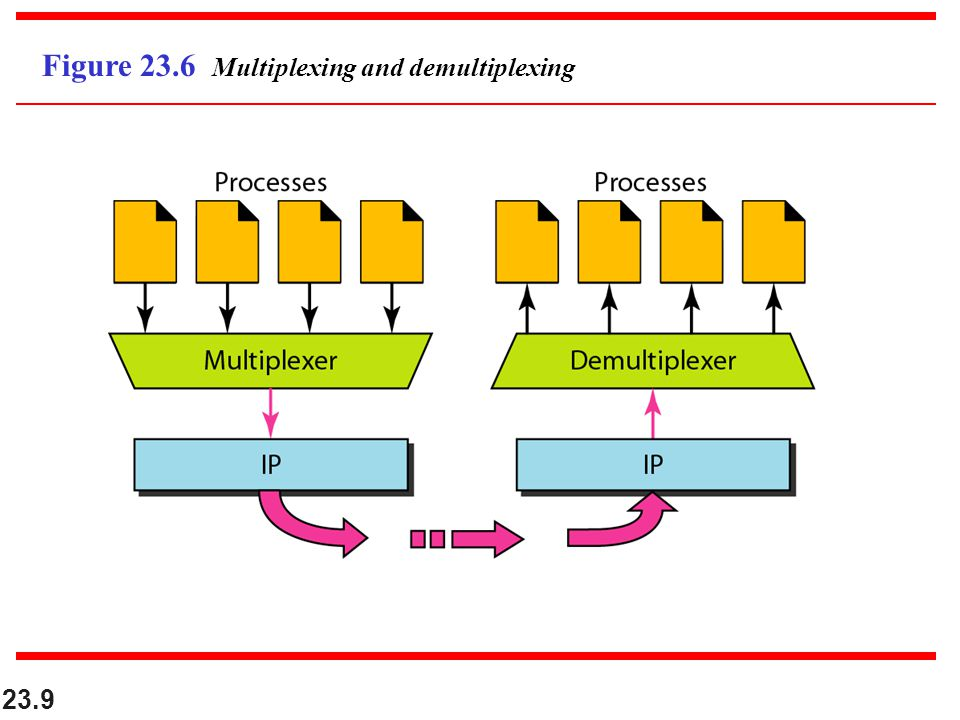 Figure 23.6 Multiplexing and demultiplexing