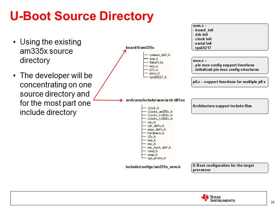 U-Boot & Linux Kernel Board Port - ppt download