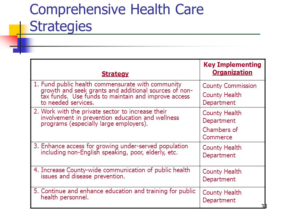 Comprehensive Health Care Strategies
