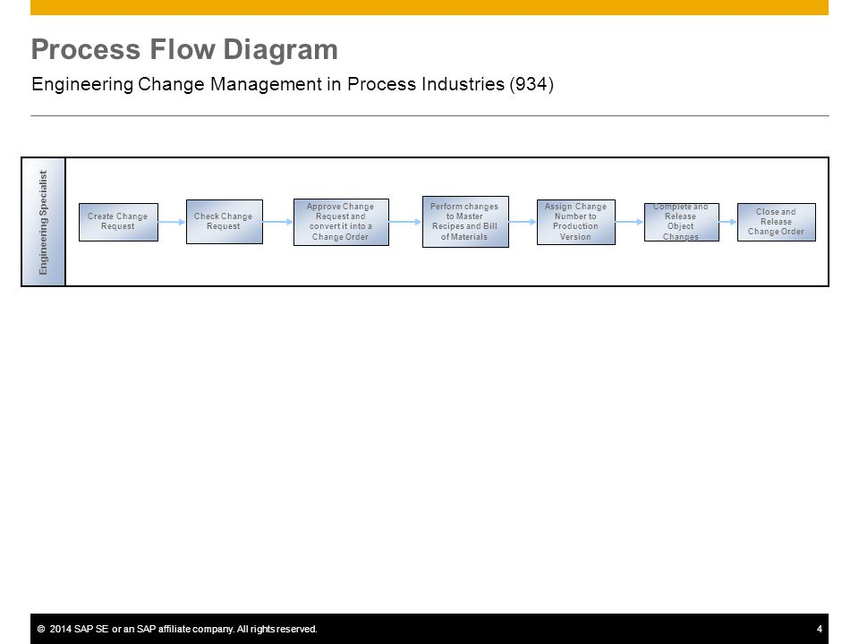 Engineering Change Management In Process Industries Ppt Video