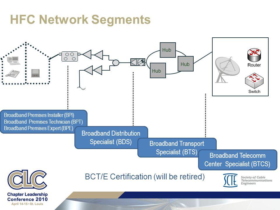 certification method ppt download rh slideplayer com HFC Network KFT HFC Network KFT