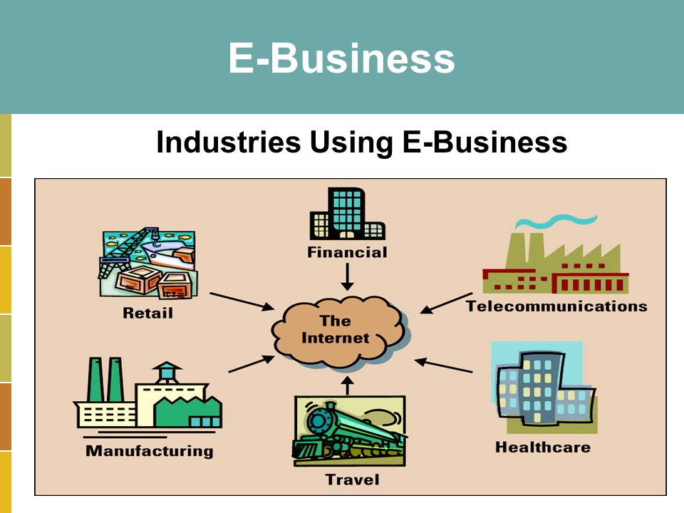 Chapter 14 and Plug-in B11 E-Business CLASSROOM OPENER - ppt