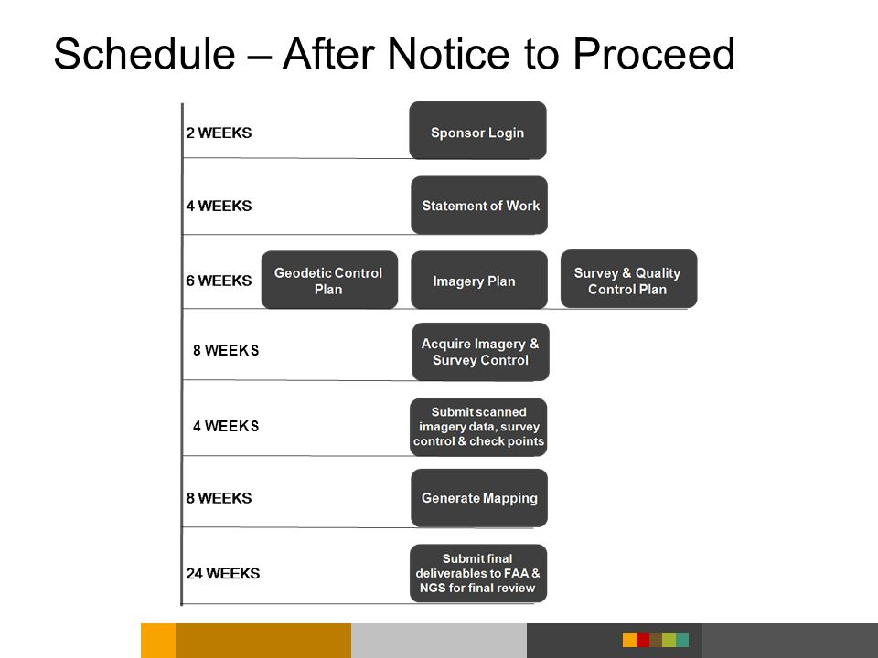 Schedule – After Notice to Proceed