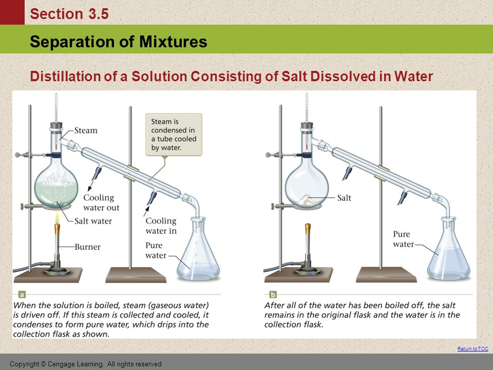 Distillation of a Solution Consisting of Salt Dissolved in Water