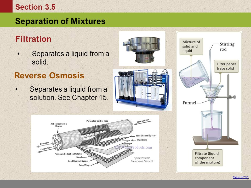 Filtration Reverse Osmosis Separates a liquid from a solid.