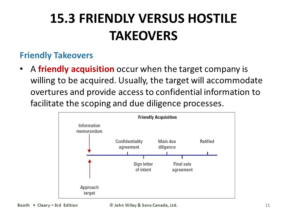 15 Mergers And Acquisitions Ppt Video Online Download