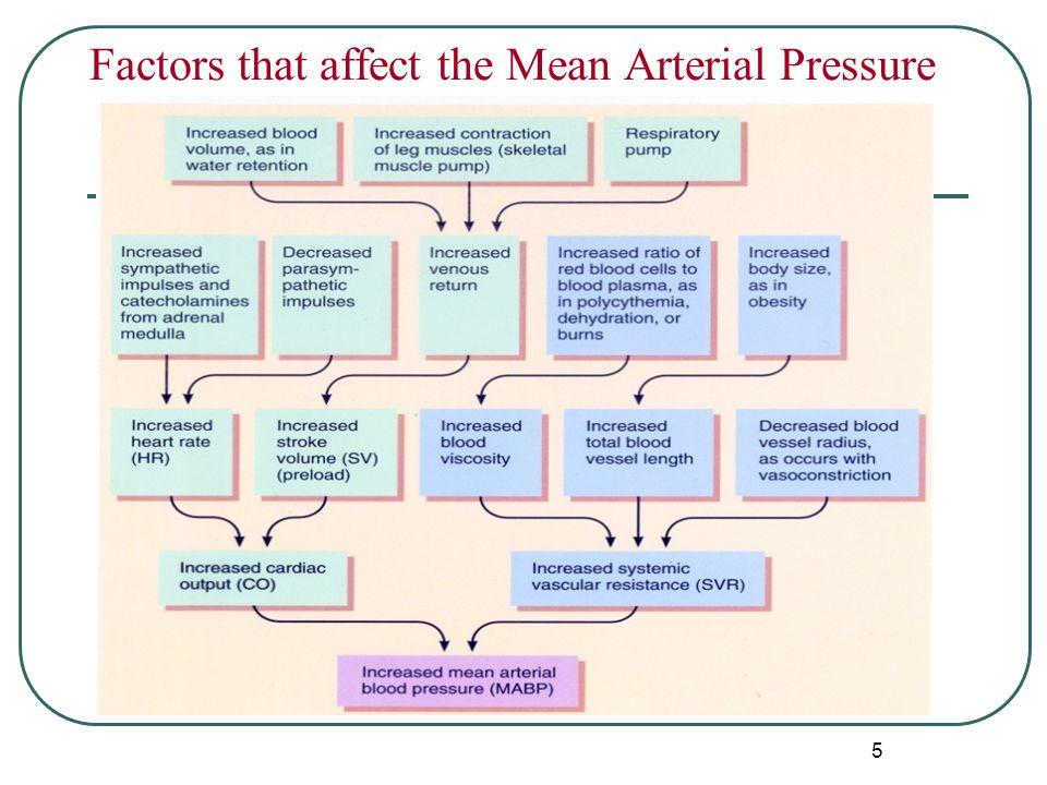 factors affecting mean arterial pressure