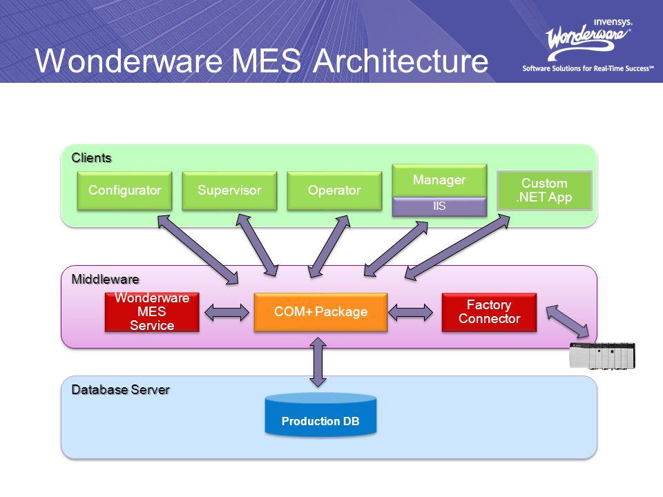 Wonderware Operations Software Improving Manufacturing