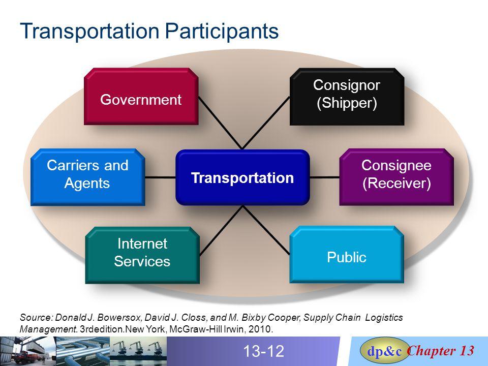 Transportation Management Ppt Video Online Download
