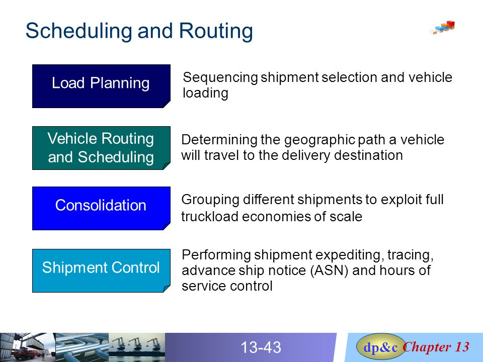 sequencing and scheduling essay Effective time management determine sequence of events determine necessary resources monitor project progress 1 project planning  project scheduling essay example 1916 words | 8 pages project scheduling managing a project is no easy task a project is a series of tasks or jobs that are related to each other and directed toward a common goal.