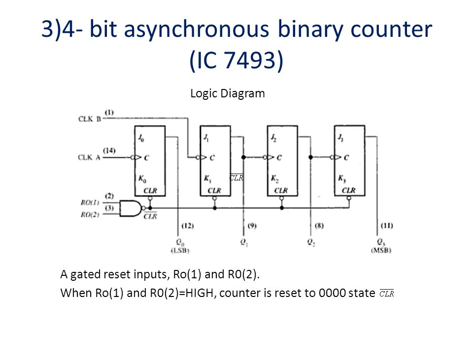 3)4- bit asynchronous binary counter (ic 7493)  31 pin diagram truth table