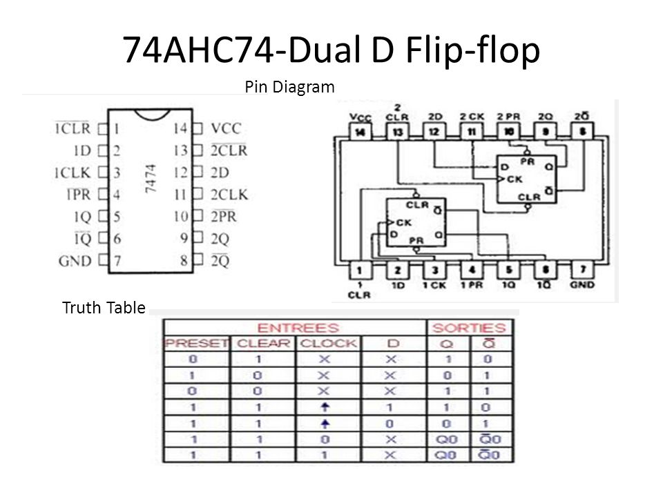 sequential circuits using ttl 74xx ics ppt video online download rh slideplayer com Flip Flop Timing Diagram D Master and Slave D Flip Flop Truth Table Diagram