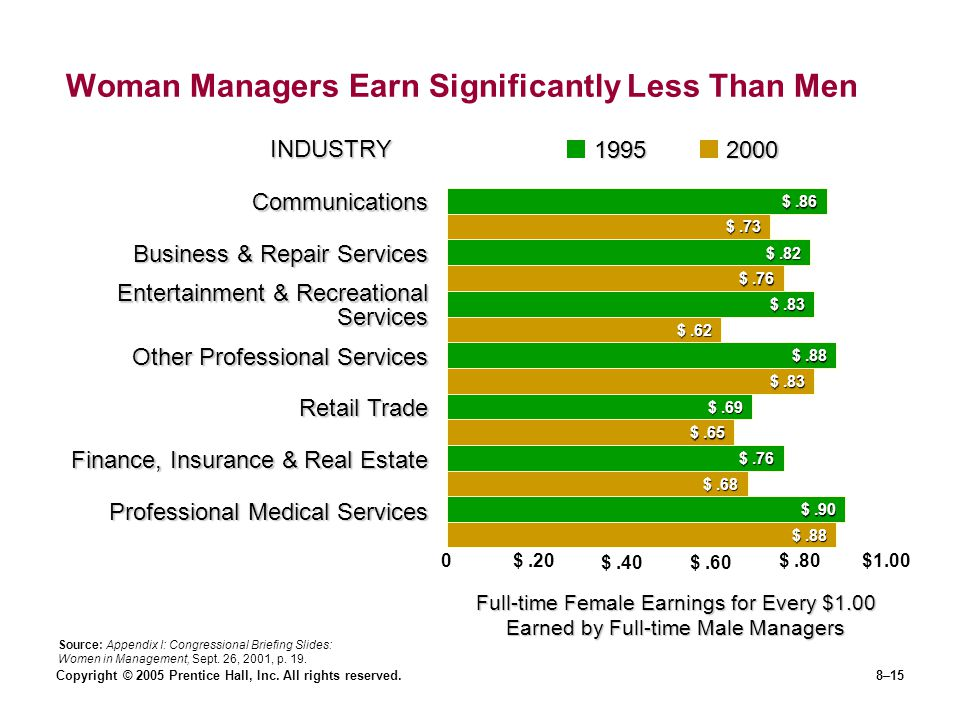 Woman Managers Earn Significantly Less Than Men
