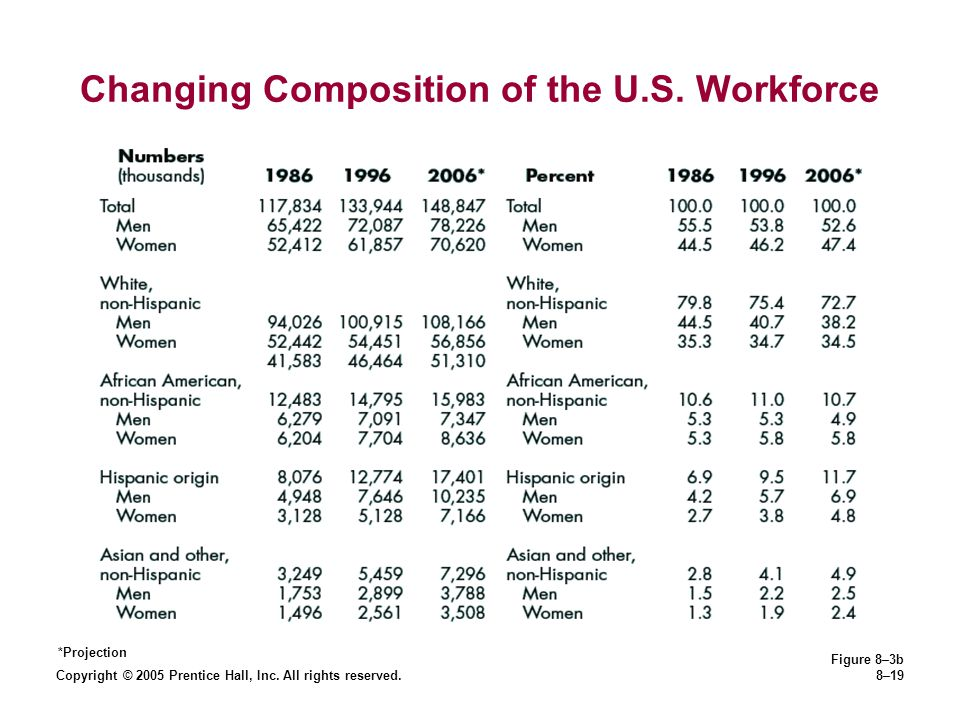 Changing Composition of the U.S. Workforce