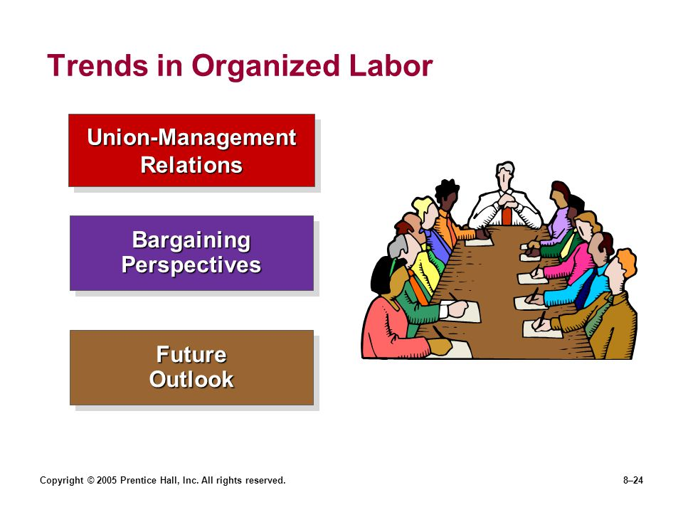 Trends in Organized Labor