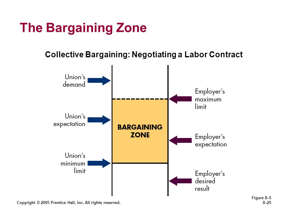 The Bargaining Zone Collective Bargaining: Negotiating a Labor Contract. Copyright © 2005 Prentice Hall, Inc. All rights reserved.