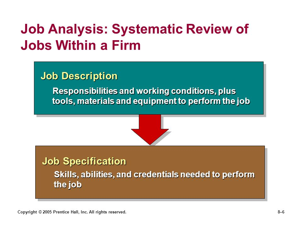 Job Analysis: Systematic Review of Jobs Within a Firm