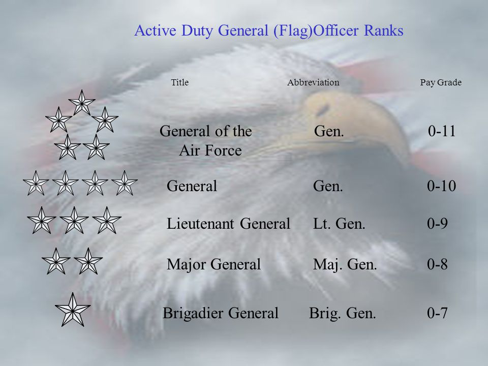 Active Duty General FlagOfficer Ranks