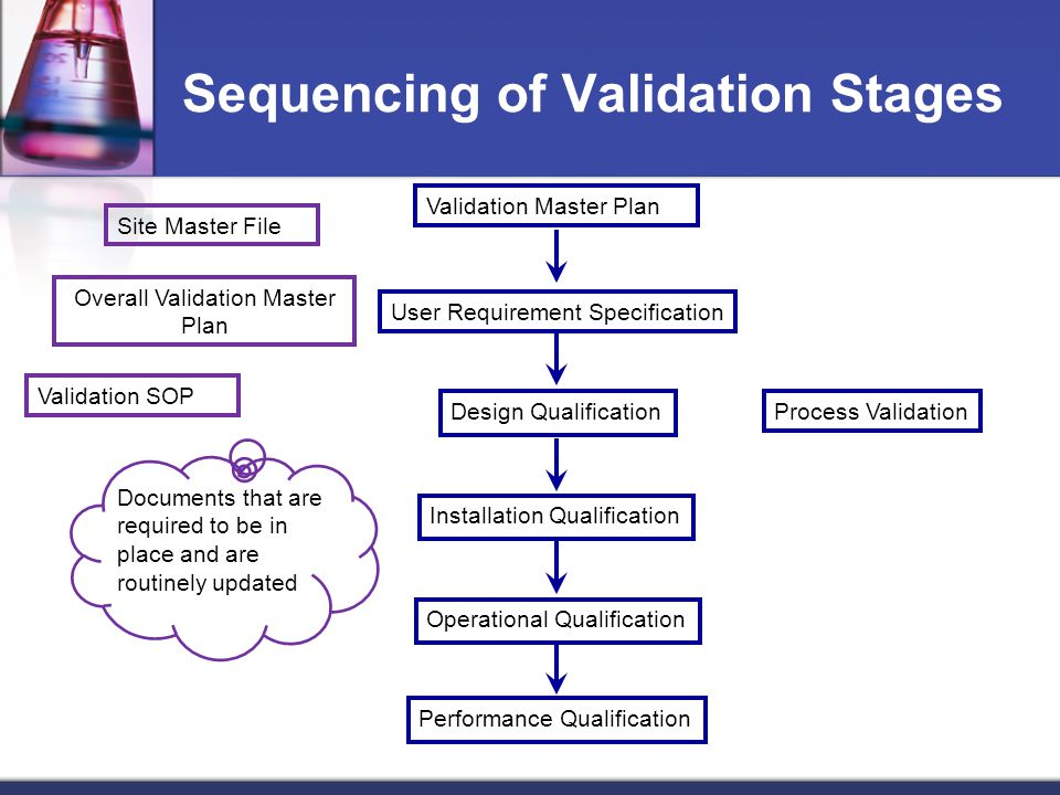 Validation Sapraa March Ppt Video Online Download