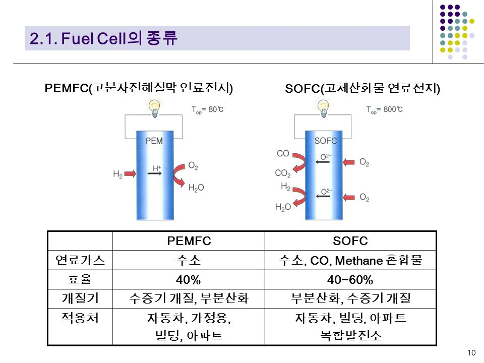 연료전지 Fuel Cell Ppt Video Online Download