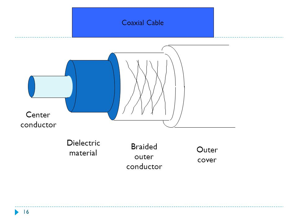 Center conductor Dielectric Braided material Outer outer cover