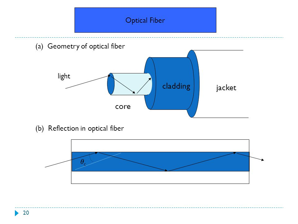 cladding jacket core Optical Fiber (a) Geometry of optical fiber light