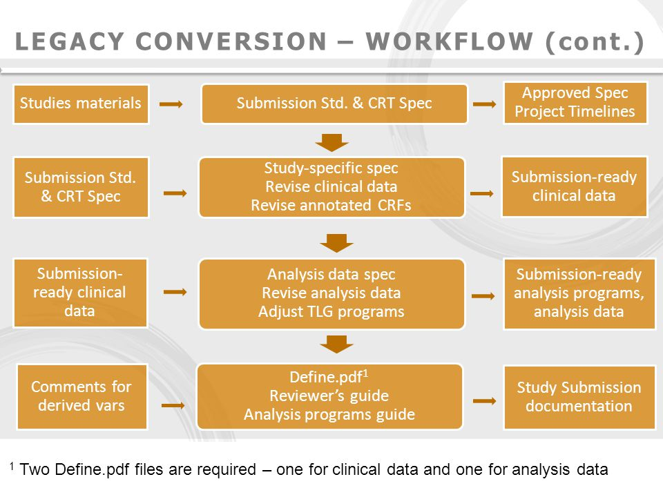 Is Your Clinical Data Ready For Submission Ppt Download