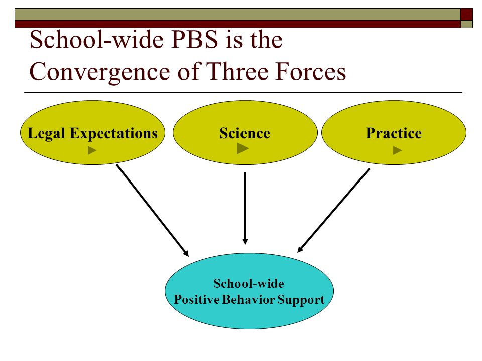 School-wide PBS is the Convergence of Three Forces