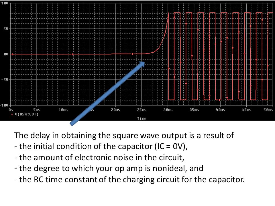 The delay in obtaining the square wave output is a result of