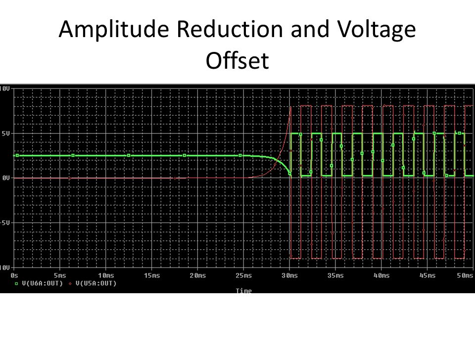 Amplitude Reduction and Voltage Offset