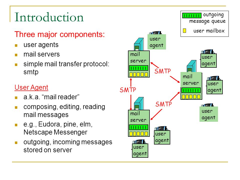 Introduction Three major components: user agents mail servers