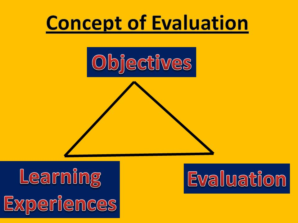 Concept of Evaluation Objectives Learning Experiences Evaluation