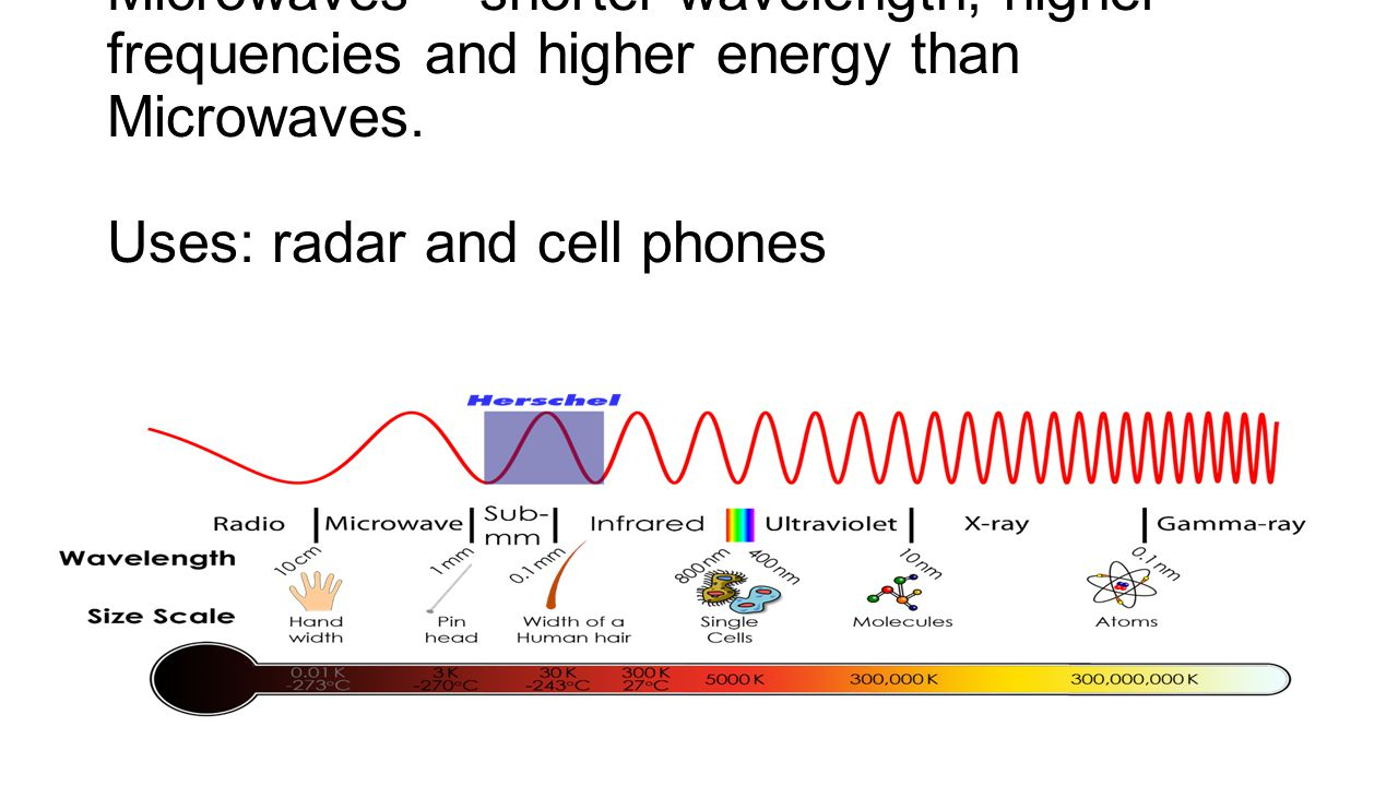 Microwaves – shorter wavelength, higher frequencies and higher energy than Microwaves.