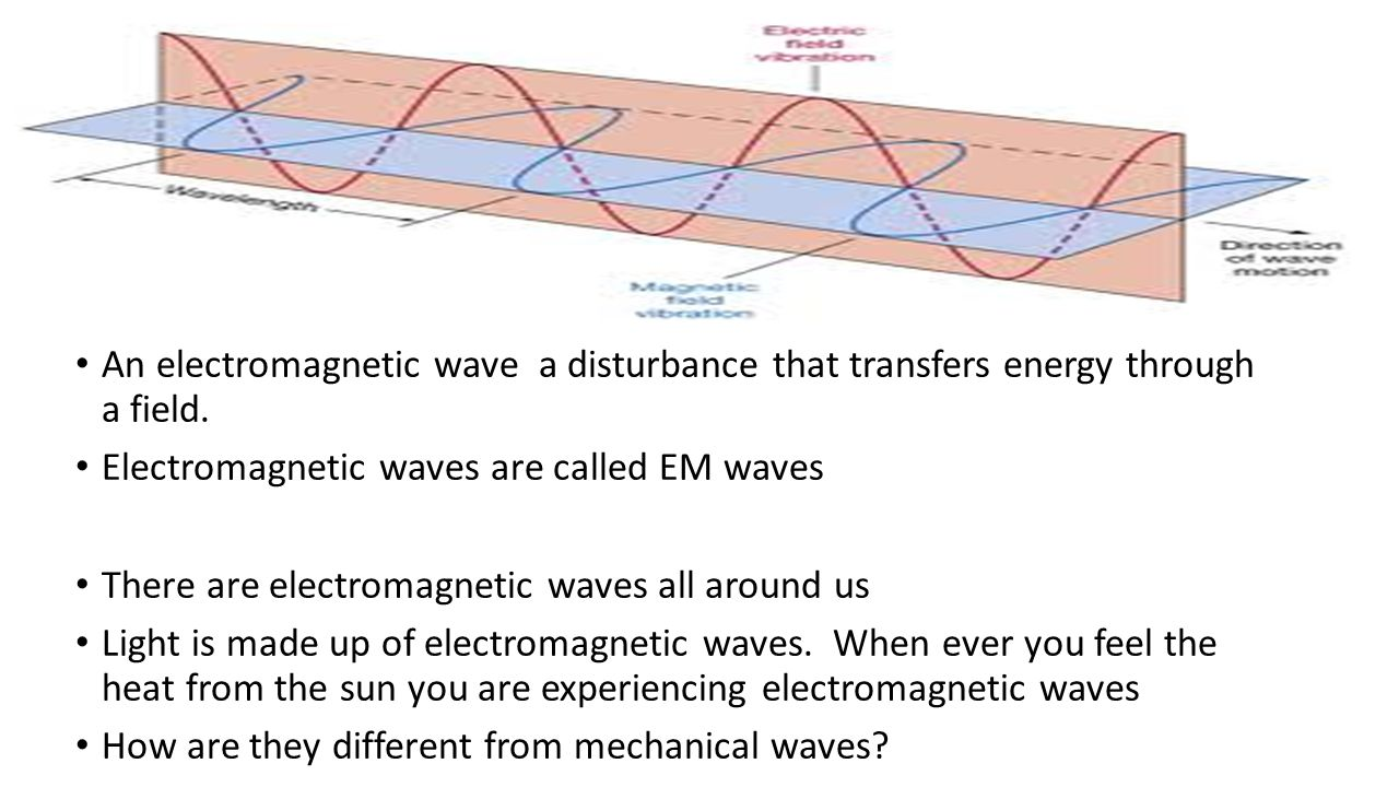 An electromagnetic wave a disturbance that transfers energy through a field.