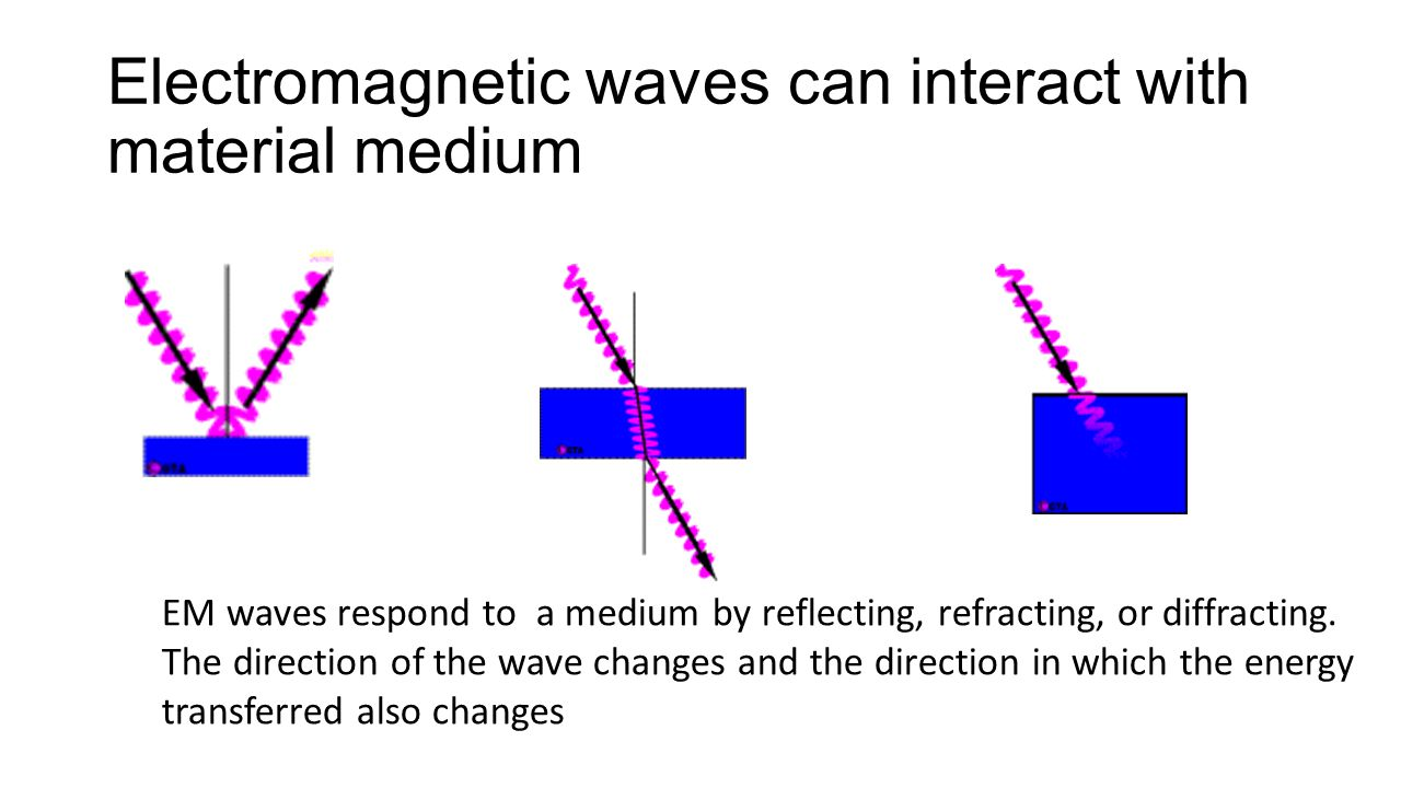 Electromagnetic waves can interact with material medium
