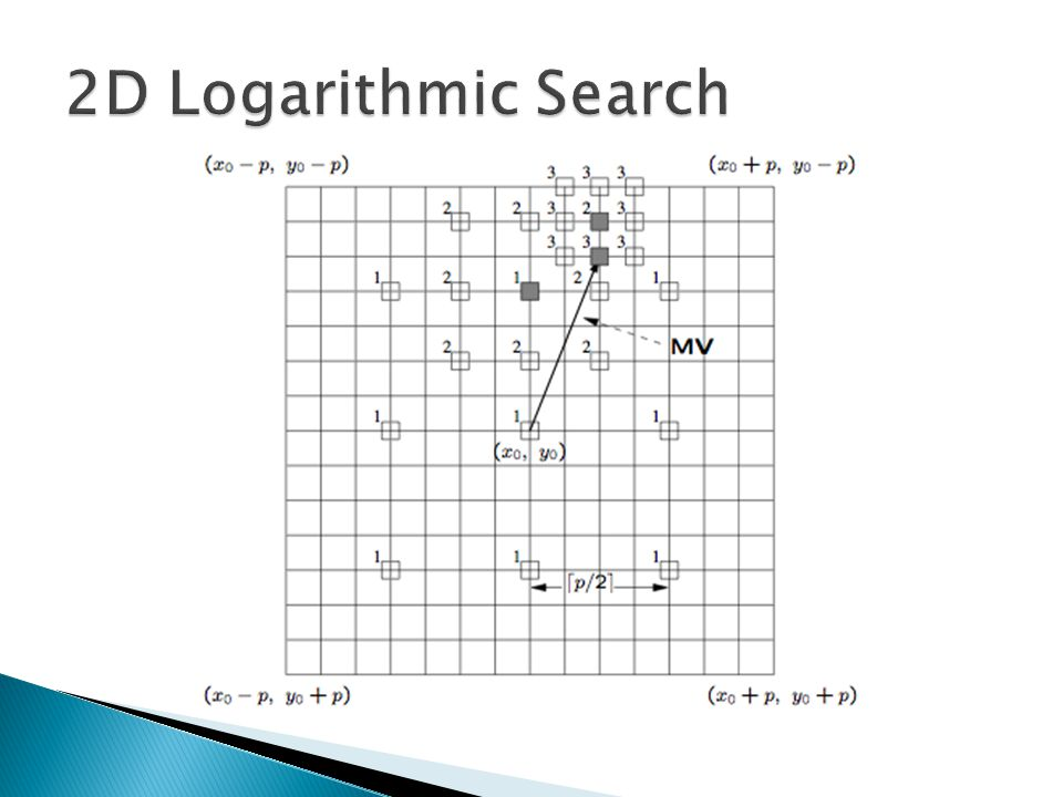2d logarithmic search