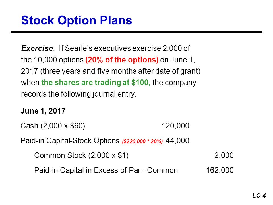 Stock options expire journal entry