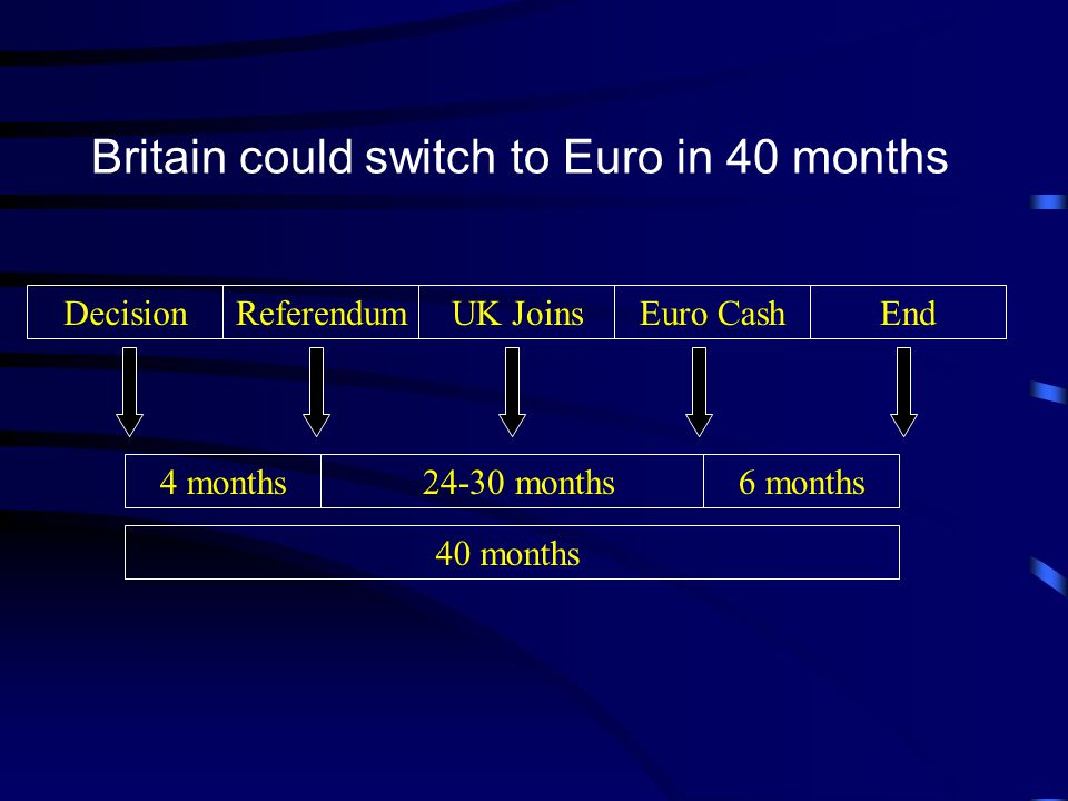 Britain could switch to Euro in 40 months