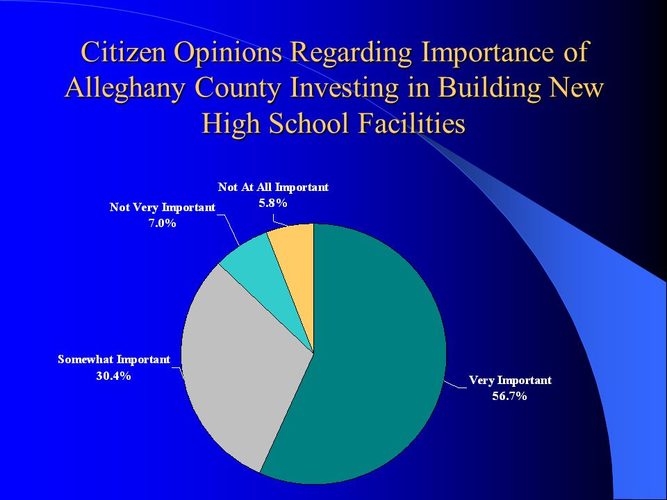 Citizen Opinions Regarding Importance of Alleghany County Investing in Building New High School Facilities