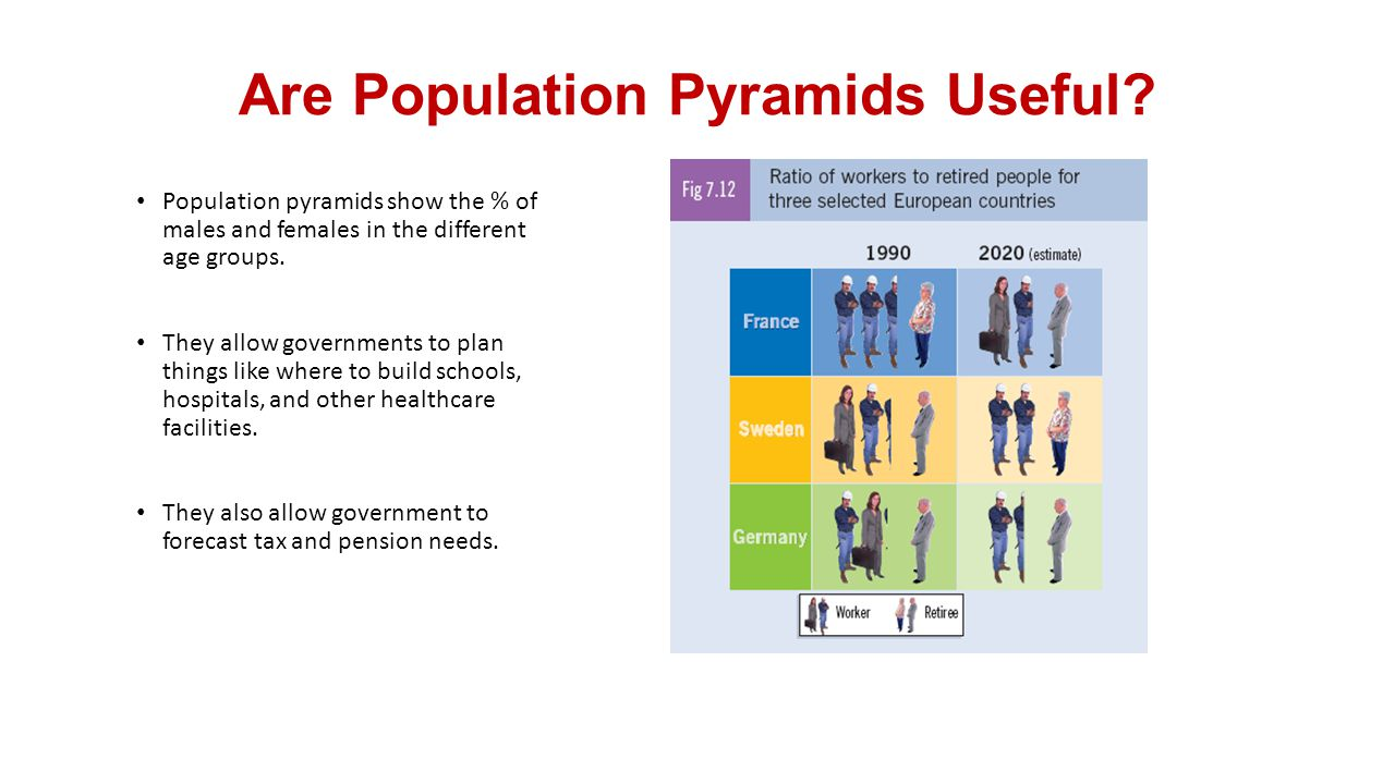 Are Population Pyramids Useful