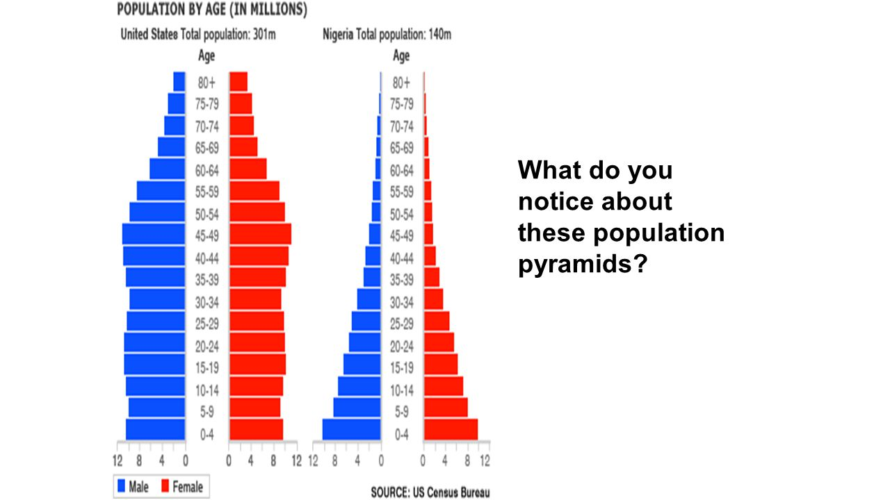 What do you notice about these population pyramids