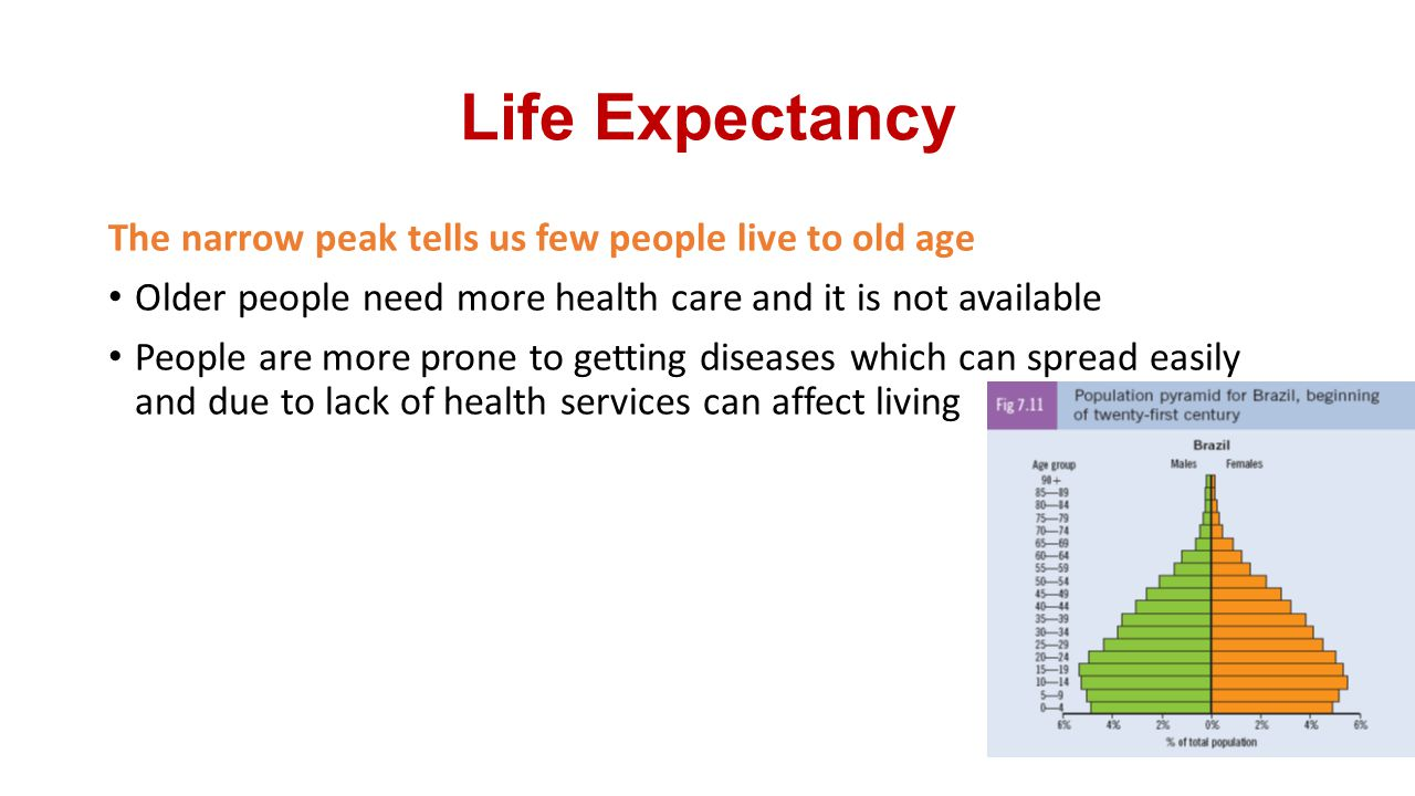 Life Expectancy The narrow peak tells us few people live to old age