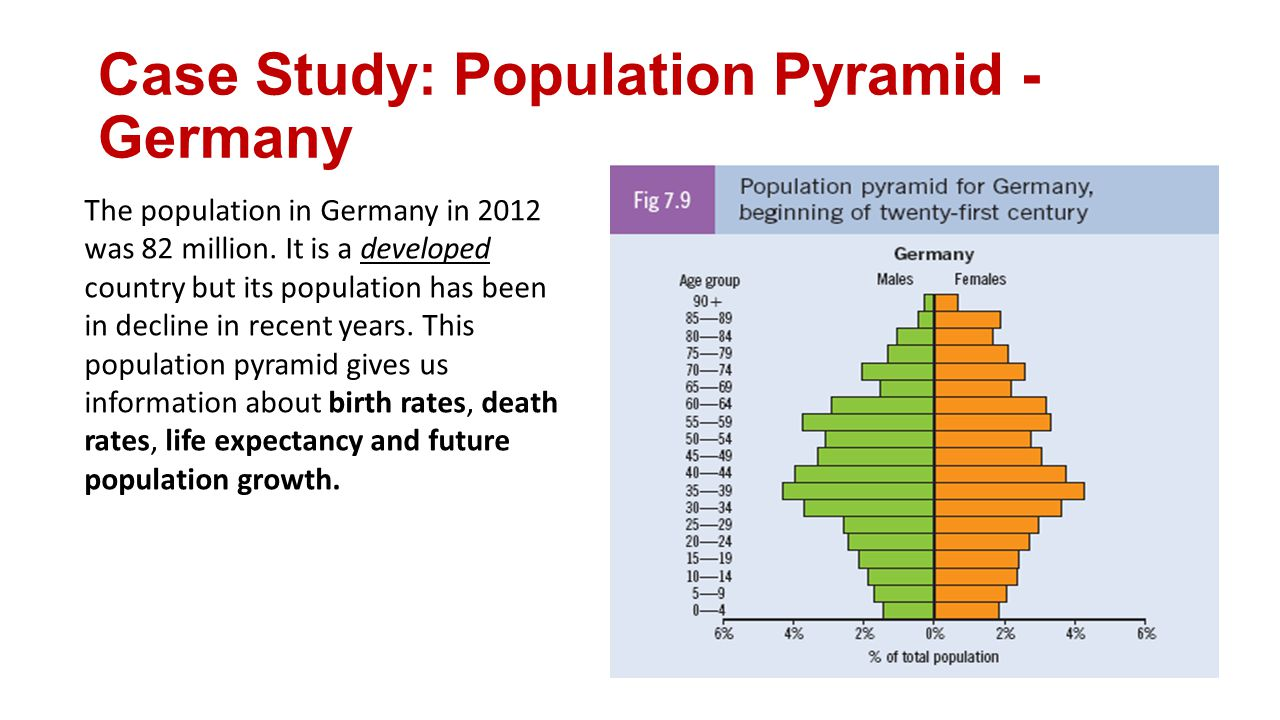 Case Study: Population Pyramid - Germany