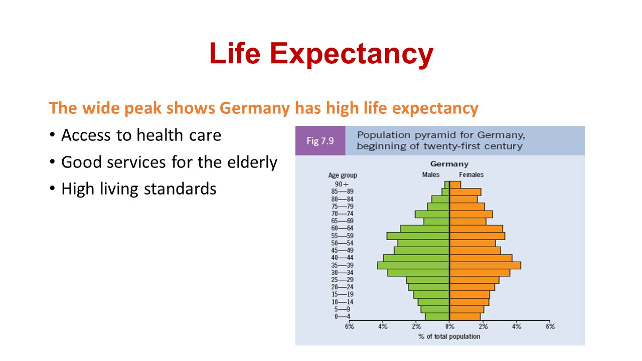 Life Expectancy The wide peak shows Germany has high life expectancy
